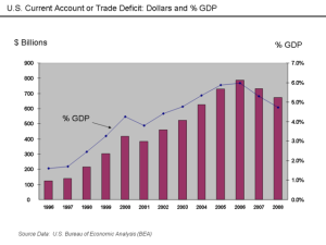 US Trade deficit in dollars and percentage of GDP