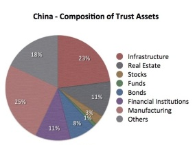 Composition of Chinese Trust Assets