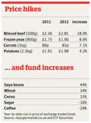 Food price hikes and fund increases