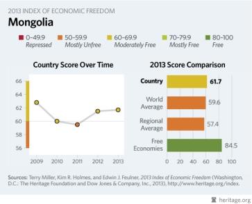 Mongolian economic freedom