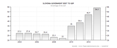 Slovenia sovereign debt to GDP