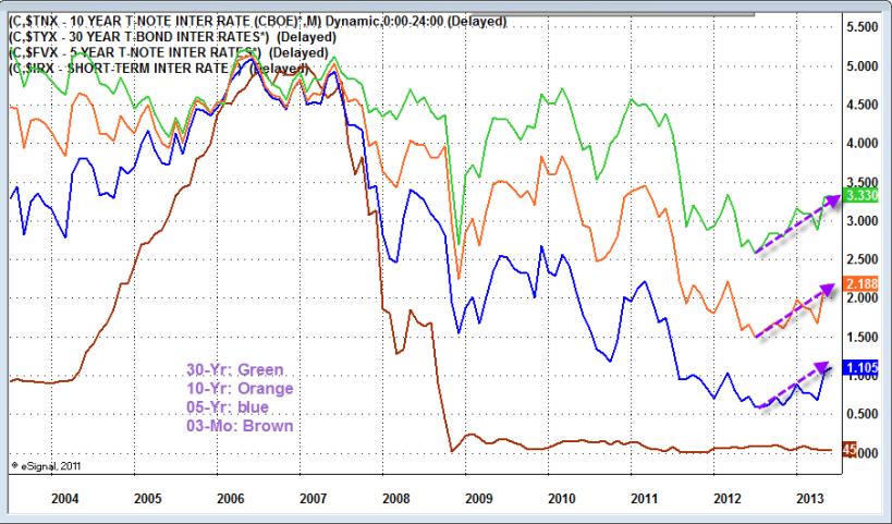 June 2013 U.S. Treasury Bond Yield Curve
