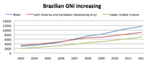 Brazil GNI