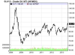 Crude Oil WTI