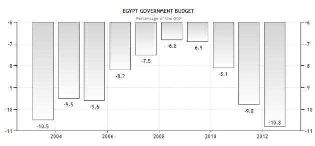Egypt Government Budget