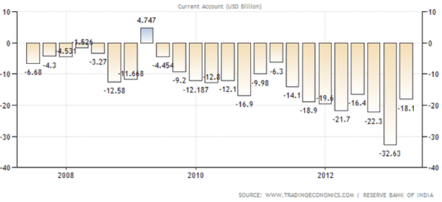 India current account (2008 to present)