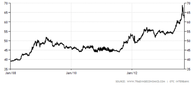 Indian rupee exchange rate (2008 to present)