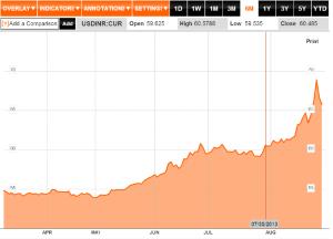 US DOLLAR-INDIAN RUPEE Exchange Rate