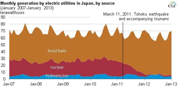 Chart for Japanese Energy