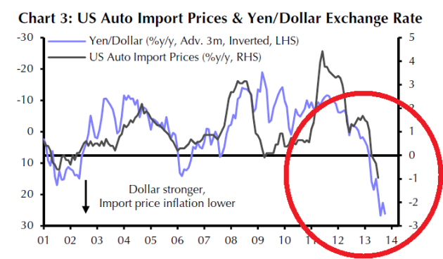 Abenomics weakens the yen against the dollar, which puts competitive pressure on US carmakers. A currency clause in the TPP might help. (Source: Capital Economics)