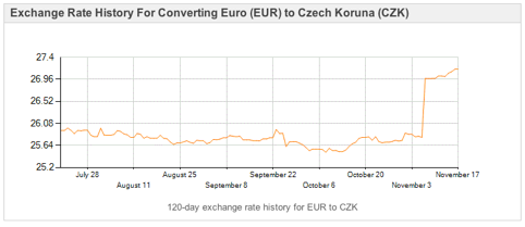 Euro to Koruna exchange rate