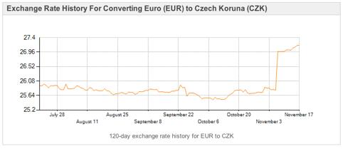 Euro to Koruna exchange rate
