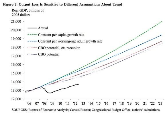 GDP Losses
