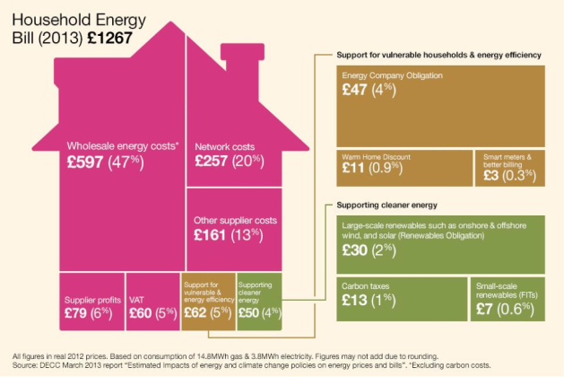 UK household energy bill