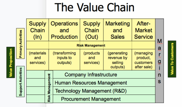 Value Chain w RM