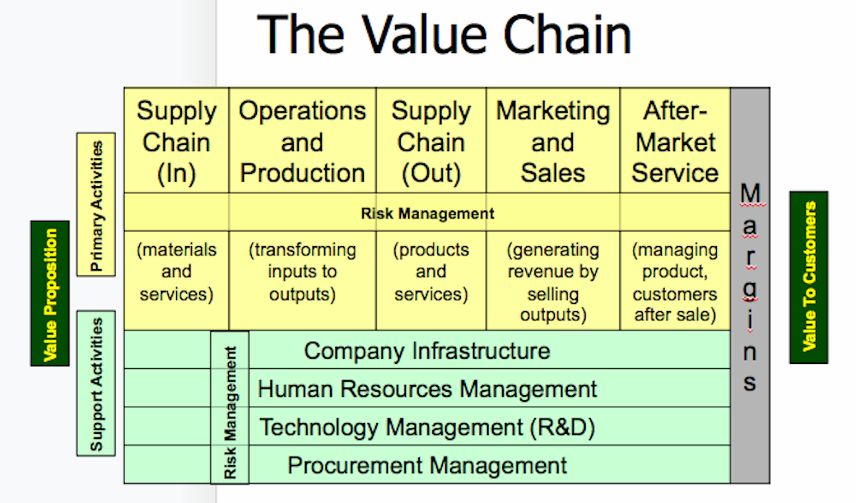 Value chain of the company