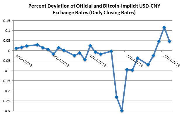 Bitcoin Offers Free Currency Movement In China For Now Global Risk Insights