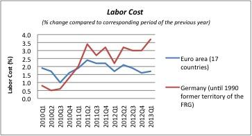Germany graph
