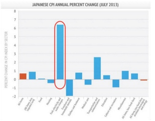 Japan energy