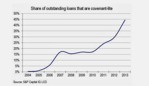 Shares of outstanding loans that are covenant-lite