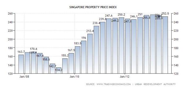 Singapore property price index