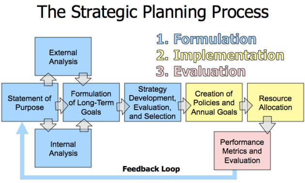 evaluation strategic management and strategy