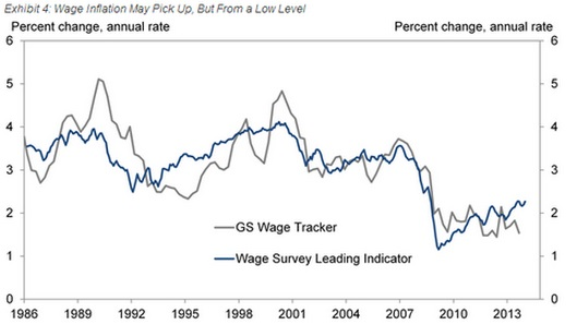 Wage Inflation May Pick up but from a low level