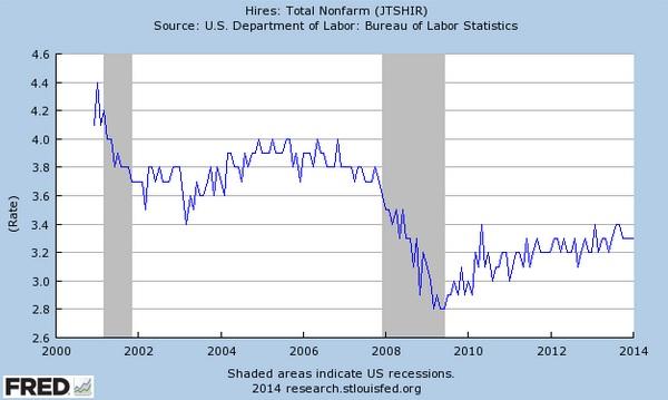 Total Nonfarm Hires US Departmnet of Labor