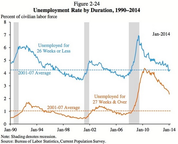 Unemployment rate by duration, 1990-2014