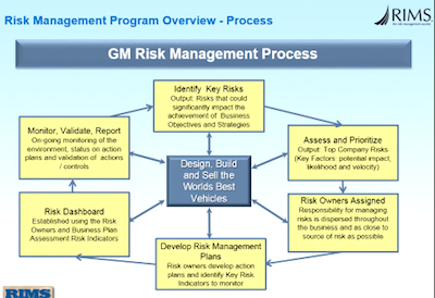 business process reengineering case study general motors Case study helping exelon reduce costs every year by improving efficiency and sustainability exelon energy business process improvement : xerox case study.