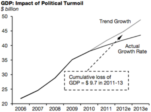 GDP Impact of Political Turmoil