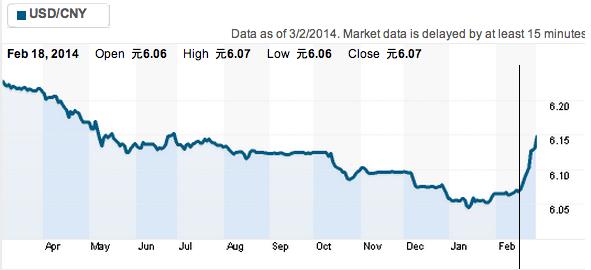 yuan depreciation chart