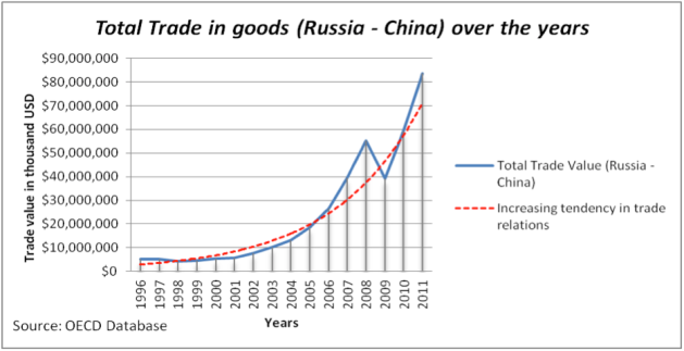 Russia trade