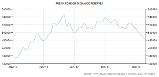 Russian Forex