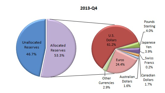 US Dollar - reserve currency graphic