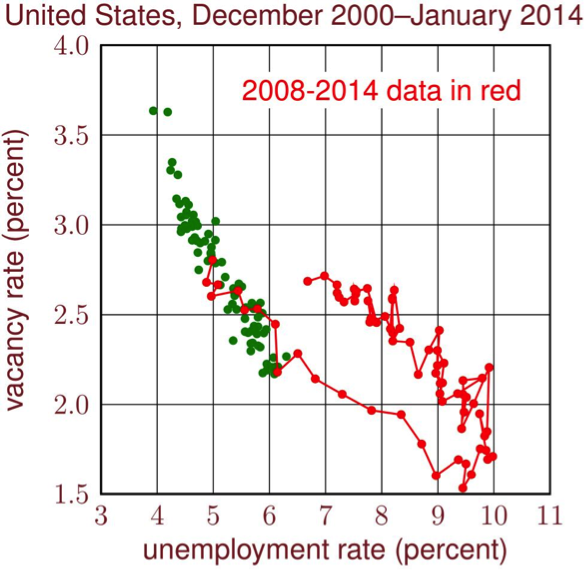 The Beveridge curve since 2000. The rightward shift since 2008 may be a cause of the Fed and IMF's overly optimistic. Source: Robert Shimer, University of Chicago