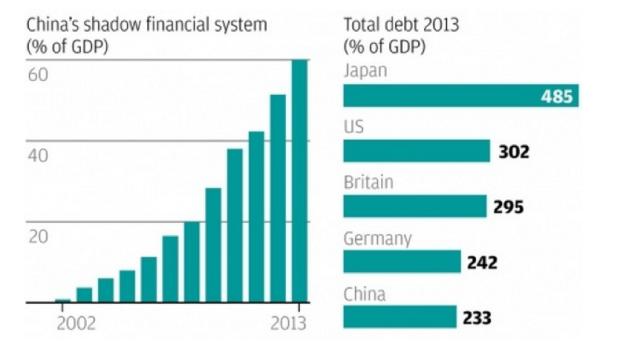 China finance
