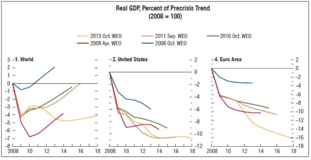 Since the end of the financial crisis, the IMF has consistently overestimated GDP growth. Each subsequent GDP forecast has fallen further from the pre-crisis trend. Source: IMF World Economic Outlook 2013